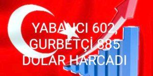 Türkiye'de YABANCI 602, GURBETÇİ 885 DOLAR HARCADI